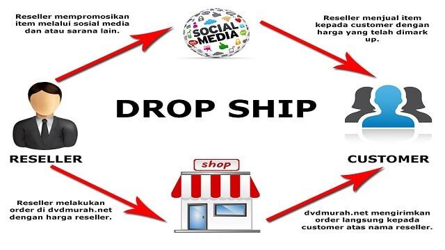 Bisnis Online Dropship