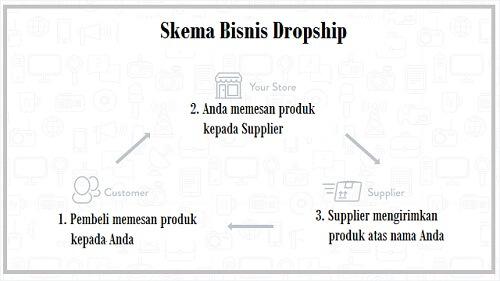 Peluang Bisnis Dropship Sebagai Usaha Online Menguntungkan